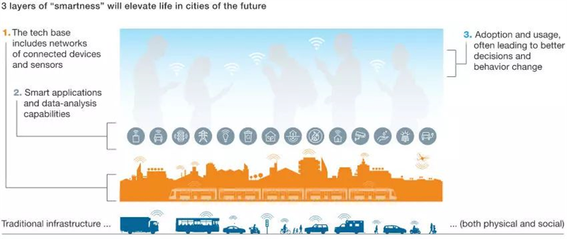如何将城市变得有智慧?智慧城市将带来哪些好处?
