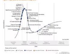 Gartner:2018物联网技术成熟度曲线