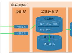 MaxCompute数据仓库在更新插入、加载、全量历史表三大算法中的数据转换实践