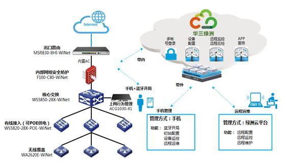 WiNet智慧网络解决方案解读 让网络运维更简单