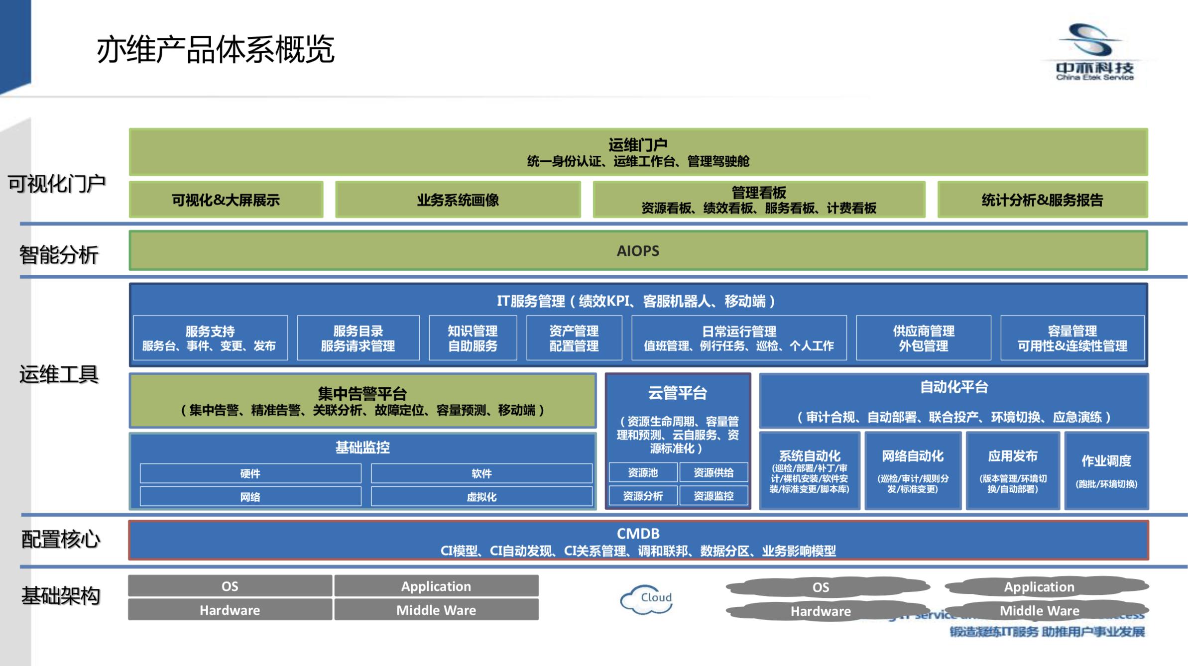 一文看尽中亦科技EVO-ITSM 3.0新品发布会