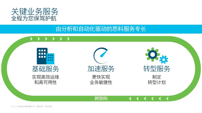 思科发布IT运营就绪性指数:预算+AI成为中国最亮关注点