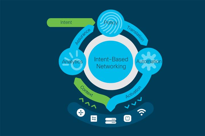 理解基于意图的网络的关键趋势