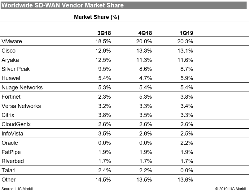 IHS发布:2019年第一季度SD-WAN市场营收增长8%