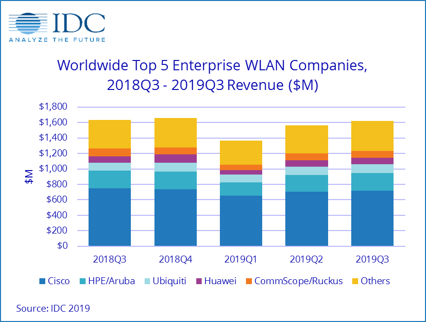 IDC:2019年Q3 中国WLAN市场同比增长6.9%,WiFi6成为主要动力